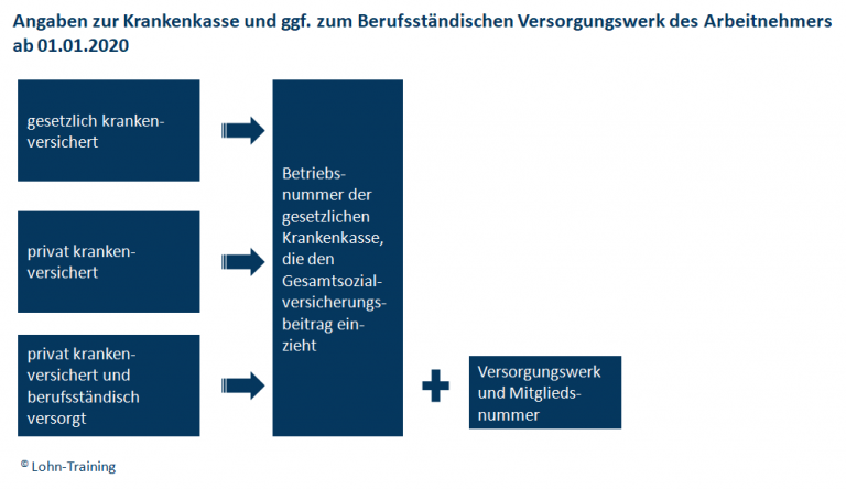 Angaben zur Krankenkasse und ggf. zum Berufsständischen Versorgungswerk ab 01.01.2020