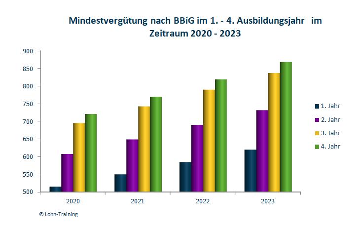 Mindestvergütung für Auszubildende in 2020 - 2023
