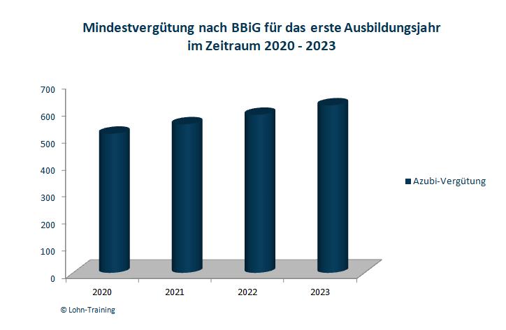 Mindestvergütung Auszubildende im 1. Lehrjahr in 2020 - 2023